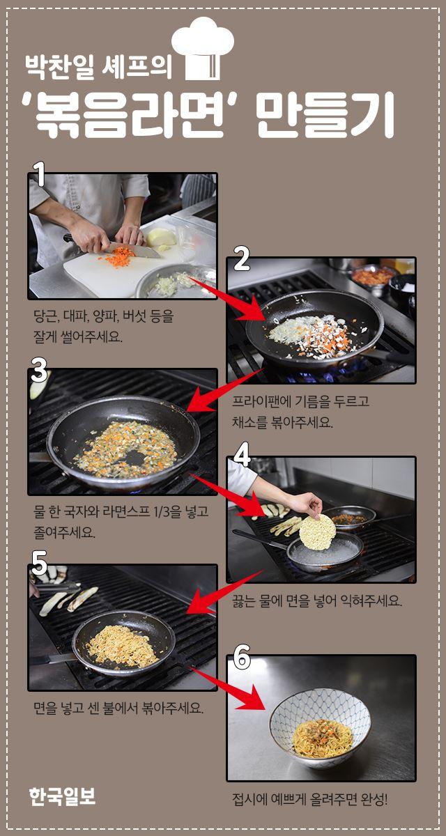 1인 1레시피… 라면 끓이는 '요리사들'