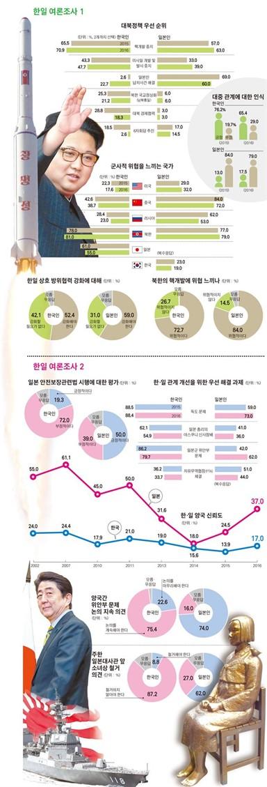 대북정책 & 한일관계 개선 여론조사