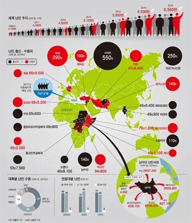 난민 작년 30만명 늘어… 정착하는 나라도 주...