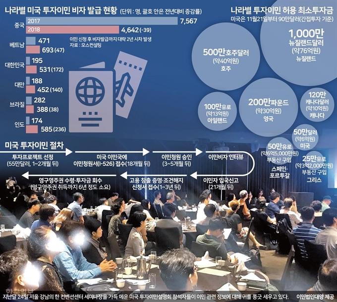미래 불안해 한국 떠난다 투자이민 러시