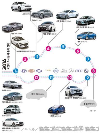 2016 국산차 5사 올해 출시 신차