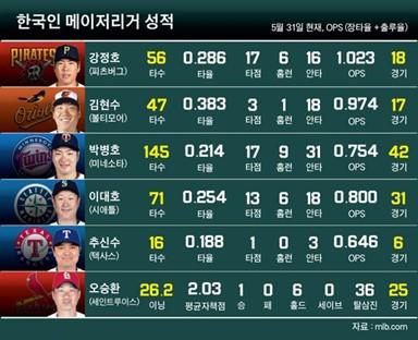 한국인 메이저리거성적(5월 31일 현재)