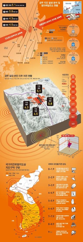 경주지진 발생 분석 및 원자력발전소 현황