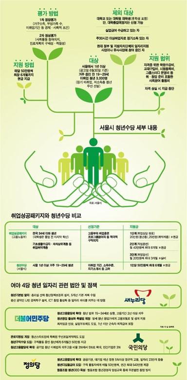 서울시 청년수당 세부내용