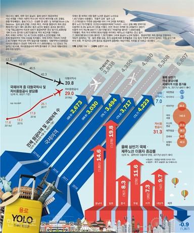 해외여행에 꽂힌 한국인, 항공여객 72%가 국...
