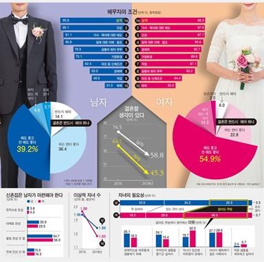 """남성 59% 여성 45% """"결혼 의향"""" 속절없는 ..."""