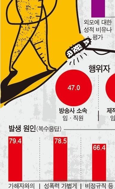 """성추행 사과 요구하자… """"너 무서워 드라마 하겠니?"""""""