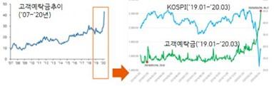 [데이터로 본 한국인] 금융에 있어서도 커지는 언택트 영향력