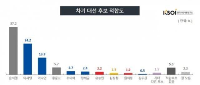 윤석열 유권자 지지율 37.2 %… 이재명과 13 % P 격차